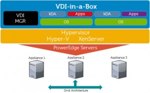 VDI-in-a-box graphic
